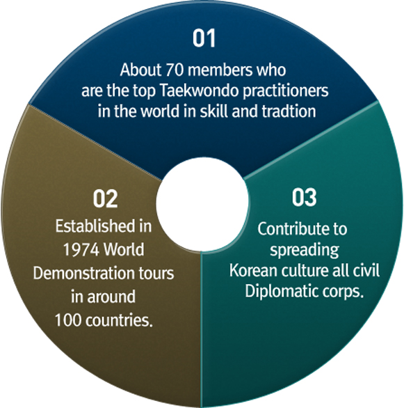 01. About 70 members who are the top Taekwondo practitioners in the world in skill and tradtion / 02. Established in 1974 World Demonstration tours in around 100 countries. / 03. Contribute to spreading Korean culture all civil Diplomatic corps.