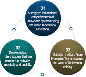 01. Strengthen international competitiveness of Taekwondo by establishing the World Taekwondo Federation. / 02. Develop ideal future leaders that are excellent physically, mentally and socially. / 03. Establish the Dan/Poom Promotion Test to maximize the value of Taekwondo training.